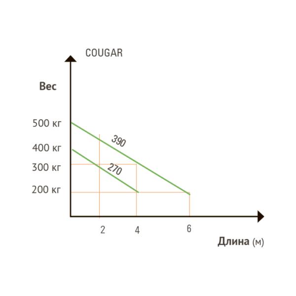 Реверсивный электромеханический привод распашных ворот SEA Cougar. Сравнение