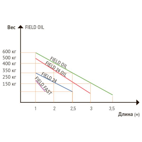 Электромеханический подземный нереверсивный привод в масляной ванне SEA Field. Сравнение