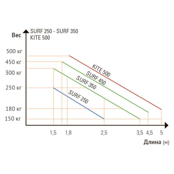 Сравнение SEA Kite 500 с другими моделями SEA