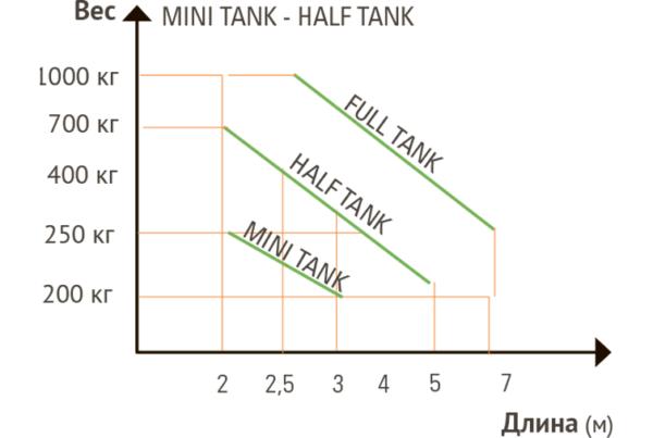График характеристик SEA Mini Tank
