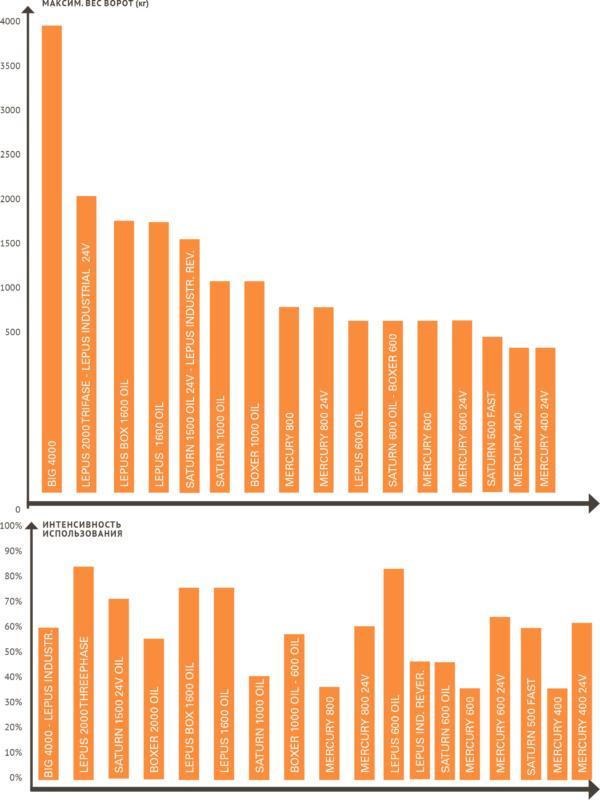 Сравнительный график автоматических приводов для ворот SEA