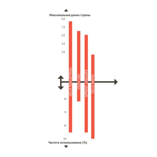 Сравнение длины стрел шлагбаумов SEA